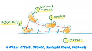 фазы анимации походки